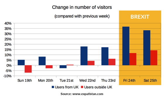 Change in number of visitors from the UK since Brexit