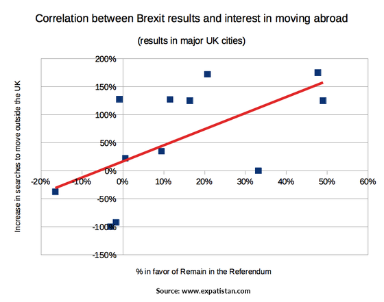 Correlation between Brexit results and interest in moving abroad